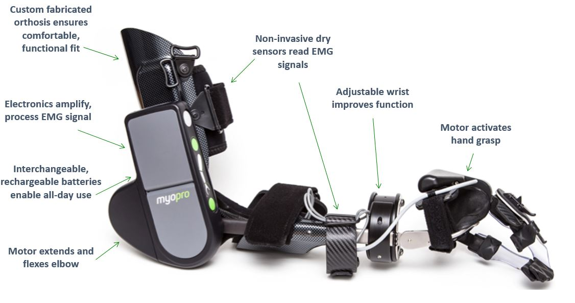 7 types of disability technology to improve your life - Myomo
